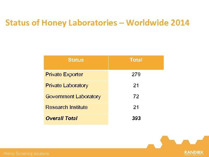 Status of Honey Laboratories – Worldwide 2014 Status Total Private Exporter 279 Private Laboratory