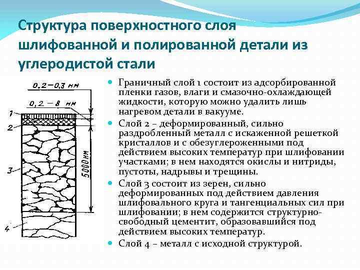 Структура поверхностного слоя шлифованной и полированной детали из углеродистой стали Граничный слой 1 состоит