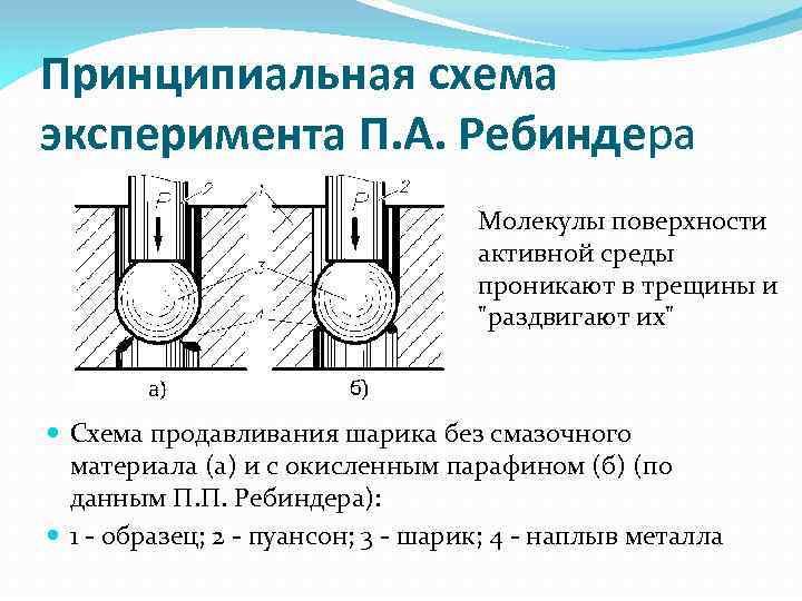 Принципиальная схема эксперимента П. А. Ребиндера Молекулы поверхности активной среды проникают в трещины и