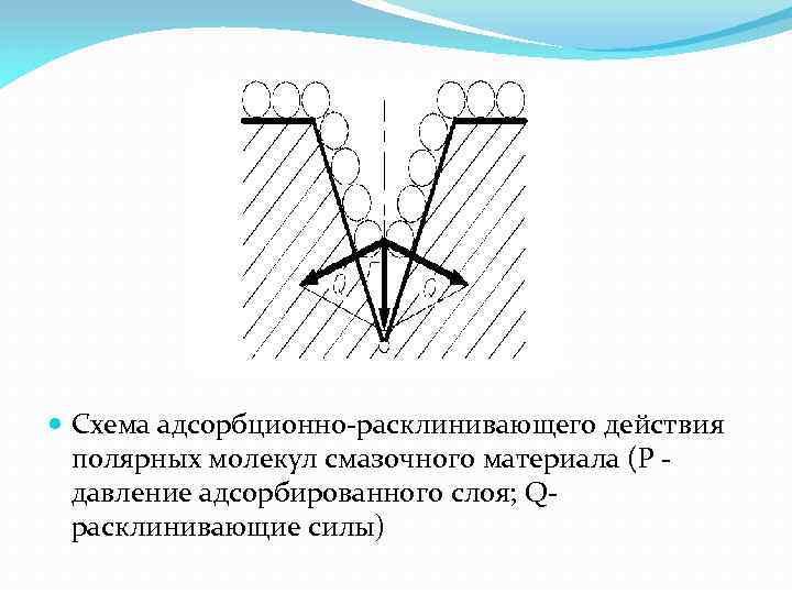 Схема адсорбционно расклинивающего действия полярных молекул смазочного материала (Р давление адсорбированного слоя; Q
