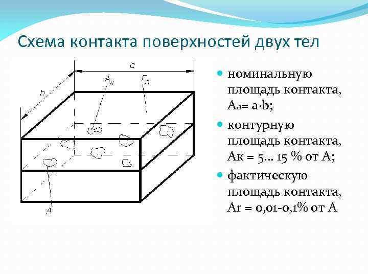 Схема контакта поверхностей двух тел номинальную площадь контакта, Аа= a∙b; контурную площадь контакта, Ак