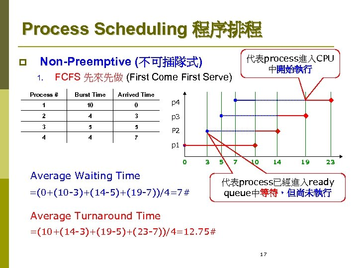 Process Scheduling 程序排程 p 代表process進入CPU 中開始執行 Non-Preemptive (不可插隊式) 1. FCFS 先來先做 (First Come First