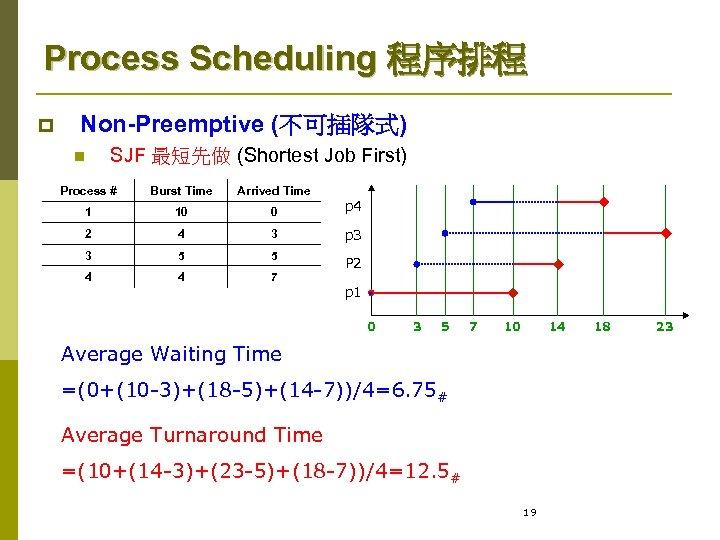 Process Scheduling 程序排程 p Non-Preemptive (不可插隊式) n SJF 最短先做 (Shortest Job First) Process #