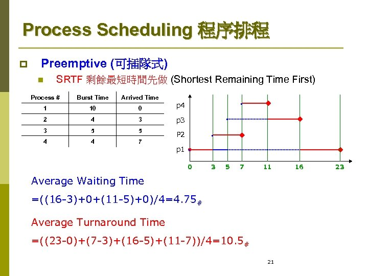 Process Scheduling 程序排程 p Preemptive (可插隊式) n SRTF 剩餘最短時間先做 (Shortest Remaining Time First) Process