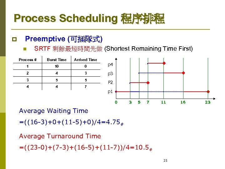 Process Scheduling 程序排程 p Preemptive (可插隊式) n SRTF 剩餘最短時間先做 (Shortest Remaining Time First) Process