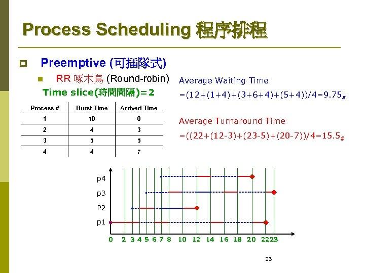 Process Scheduling 程序排程 p Preemptive (可插隊式) n RR 啄木鳥 (Round-robin) Time slice(時間間隔)=2 Process #