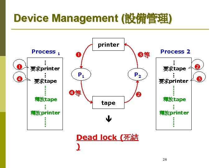 Device Management (設備管理) printer Process 等 Process 2 要求printer 要求tape P 1 P 2