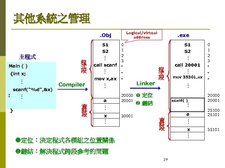 其他系統之管理 Logical/virtual address . Obj S 1 S 2 x 30001 mov 35301, ax