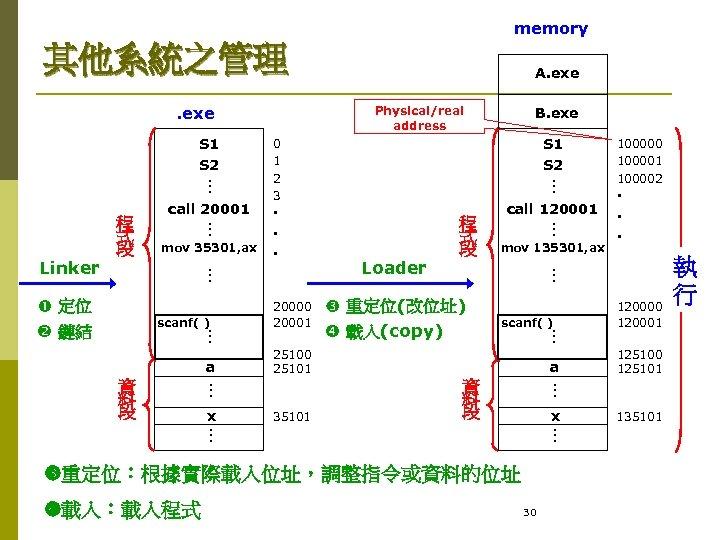 memory 其他系統之管理. exe S 1 S 2 a 35101 重定位(改位址) 載入(copy) scanf( ) a