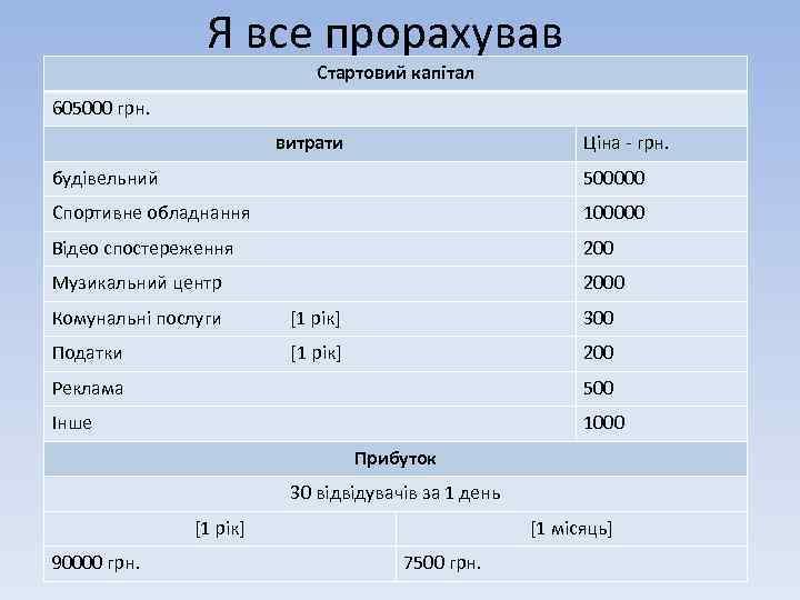 Я все прорахував Стартовий капітал 605000 грн. витрати Ціна - грн. будівельний 500000 Спортивне