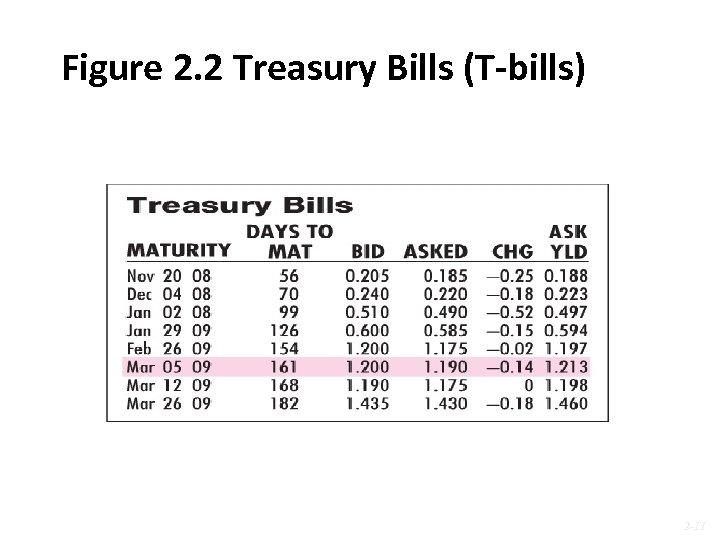 Figure 2. 2 Treasury Bills (T-bills) 2 -11