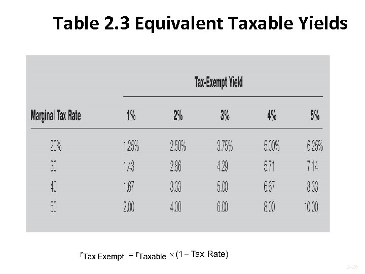 Table 2. 3 Equivalent Taxable Yields 2 -26