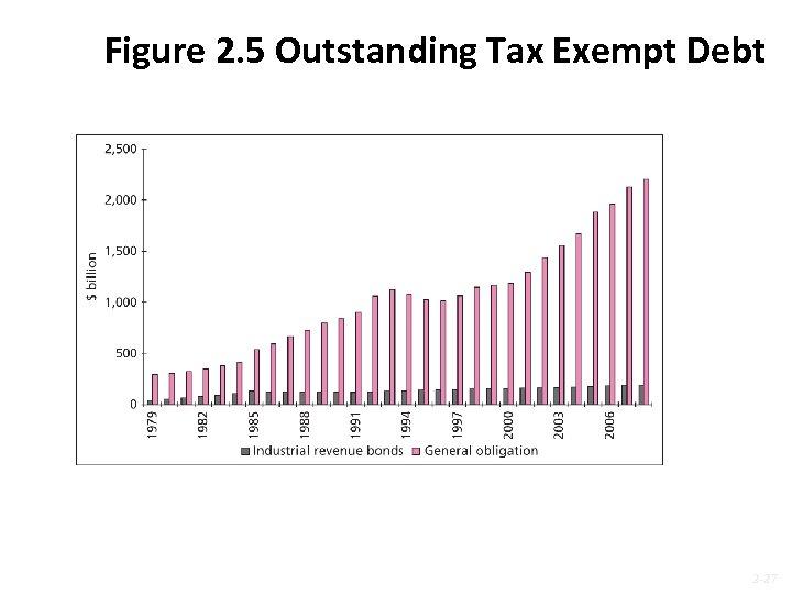 Figure 2. 5 Outstanding Tax Exempt Debt 2 -27