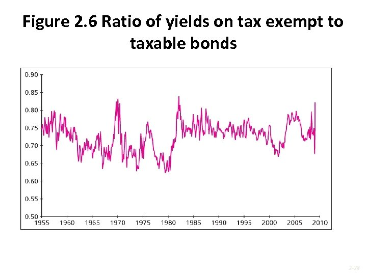 Figure 2. 6 Ratio of yields on tax exempt to taxable bonds 2 -28