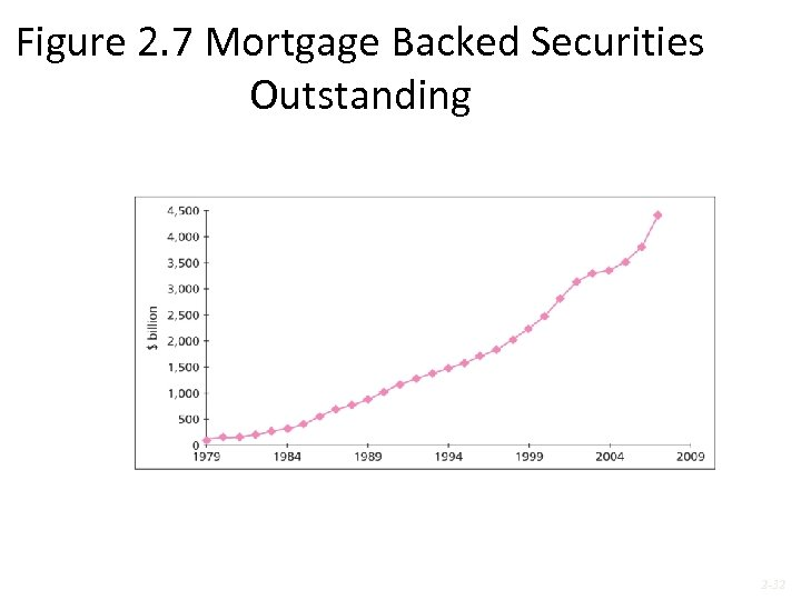 Figure 2. 7 Mortgage Backed Securities Outstanding 2 -32