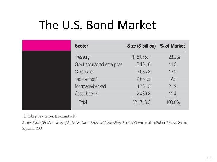 The U. S. Bond Market 2 -33
