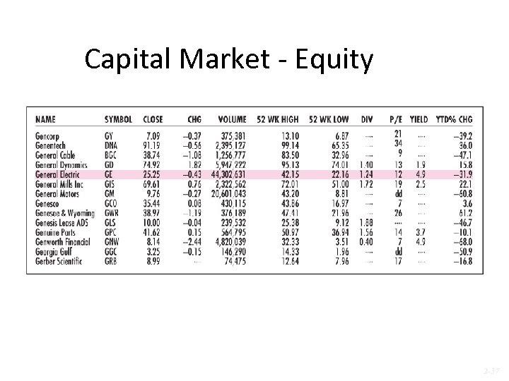 Capital Market - Equity 2 -37