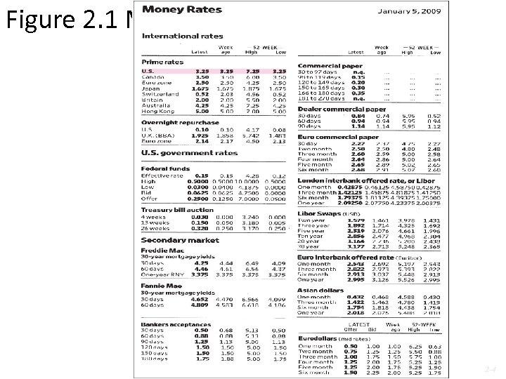 Figure 2. 1 Money Rates 2 -4