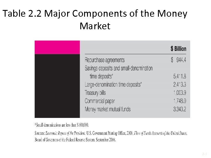 Table 2. 2 Major Components of the Money Market 2 -5