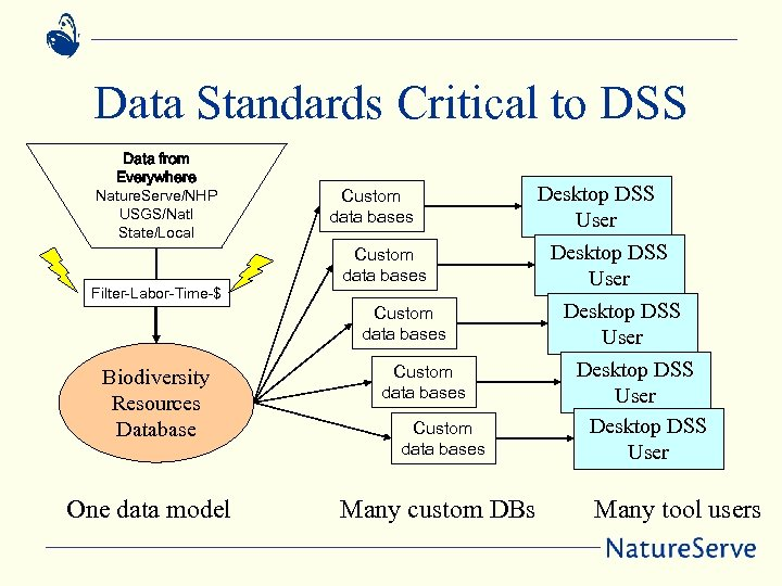 Data Standards Critical to DSS Data from Everywhere Nature. Serve/NHP USGS/Natl State/Local Filter-Labor-Time-$ Biodiversity