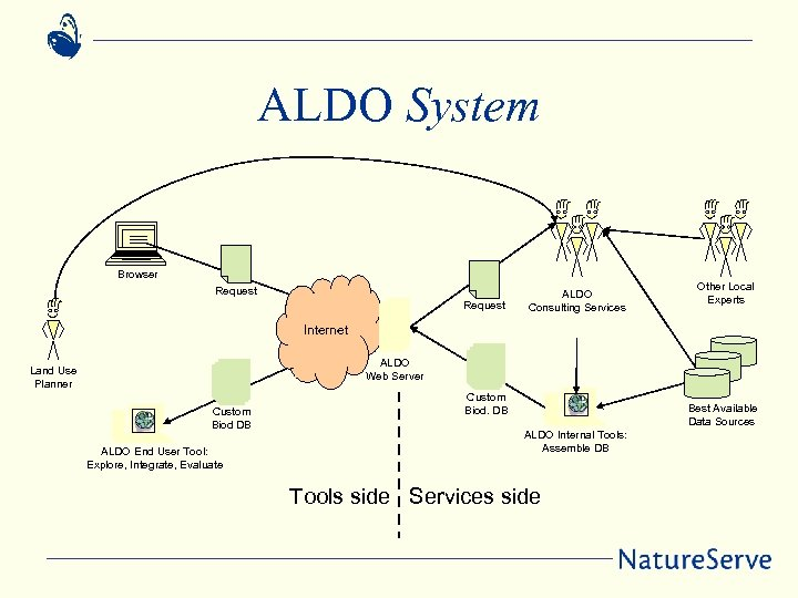 ALDO System Browser Request ALDO Consulting Services Other Local Experts Internet ALDO Web Server