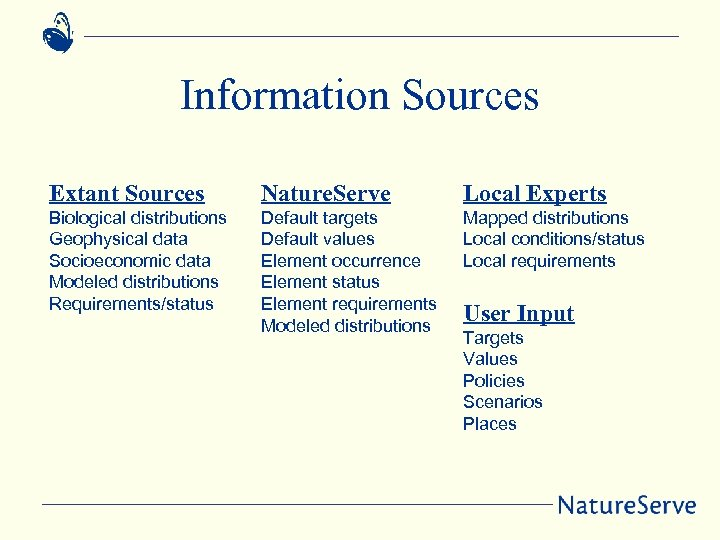 Information Sources Extant Sources Biological distributions Geophysical data Socioeconomic data Modeled distributions Requirements/status Nature.