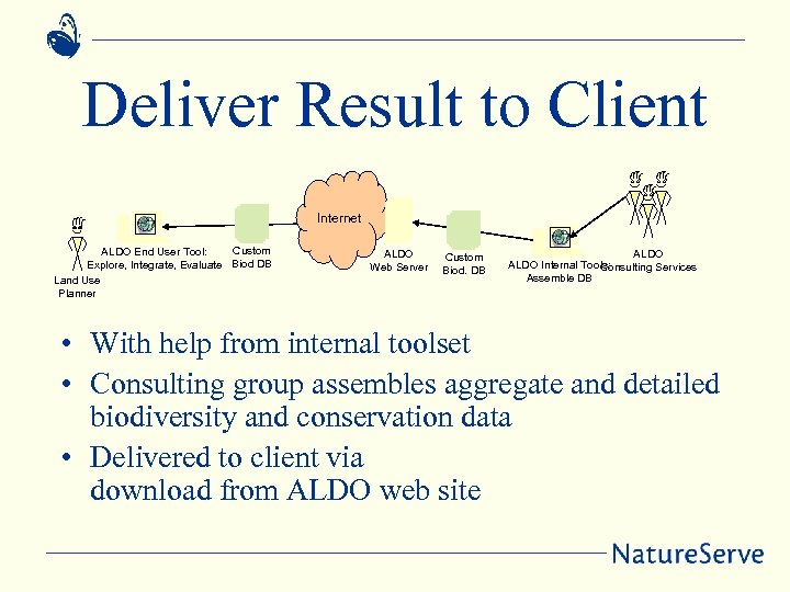 Deliver Result to Client Internet Custom ALDO End User Tool: Explore, Integrate, Evaluate Biod