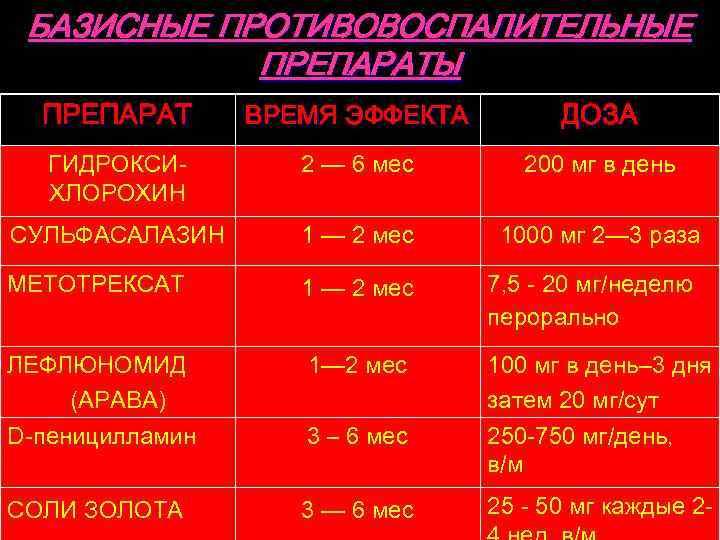 БАЗИСНЫЕ ПРОТИВОВОСПАЛИТЕЛЬНЫЕ ПРЕПАРАТЫ ПРЕПАРАТ ВРЕМЯ ЭФФЕКТА ДОЗА ГИДРОКСИХЛОРОХИН 2 — 6 мес 200 мг