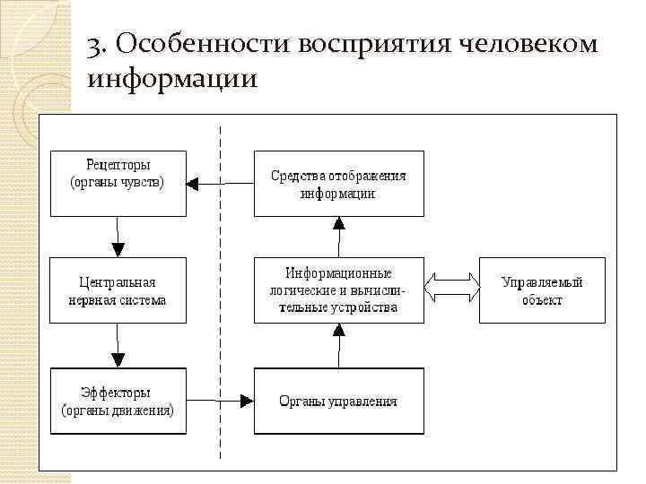 3. Особенности восприятия человеком информации