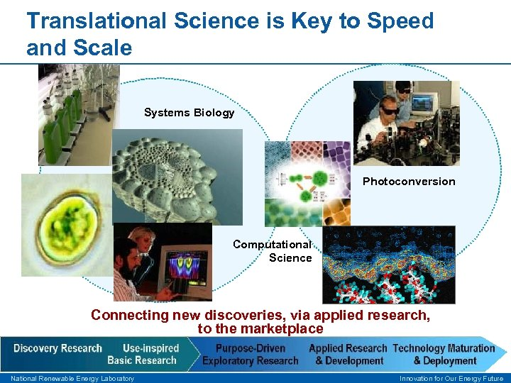 Translational Science is Key to Speed and Scale Systems Biology Photoconversion Computational Science Connecting