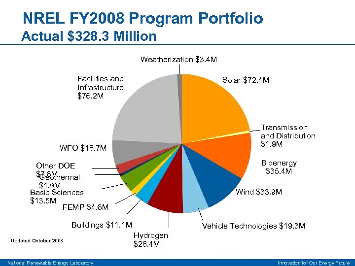 NREL FY 2008 Program Portfolio Actual $328. 3 Million Weatherization $3. 4 M Facilities