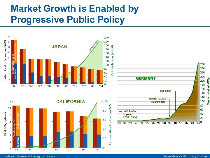 Market Growth is Enabled by Progressive Public Policy JAPAN CALIFORNIA National Renewable Energy Laboratory