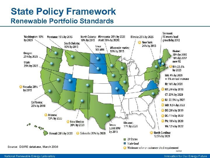 State Policy Framework Renewable Portfolio Standards Source: DSIRE database, March 2008 National Renewable Energy