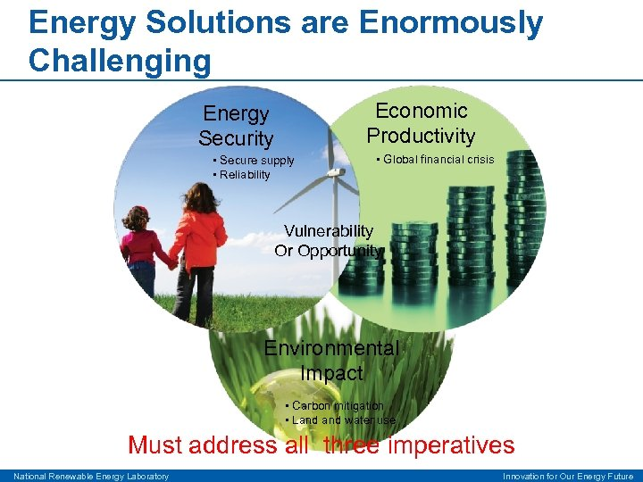 Energy Solutions are Enormously Challenging Economic Productivity Energy Security • Secure supply • Reliability