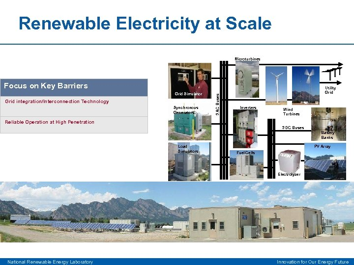 Renewable Electricity at Scale Microturbines Grid Simulator Grid integration/Interconnection Technology Synchronous Generators 3 AC