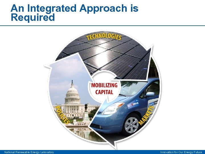 An Integrated Approach is Required National Renewable Energy Laboratory Innovation for Our Energy Future