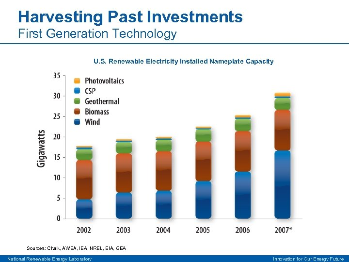 Harvesting Past Investments First Generation Technology U. S. Renewable Electricity Installed Nameplate Capacity Sources:
