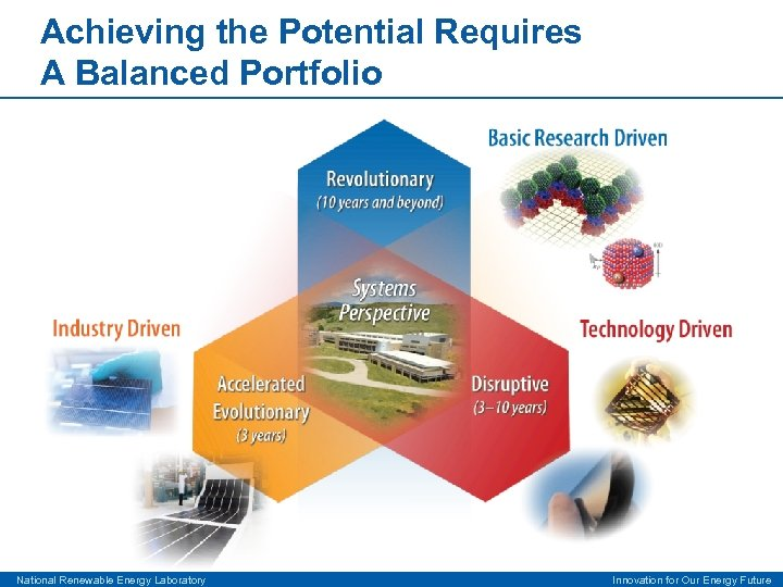 Achieving the Potential Requires A Balanced Portfolio National Renewable Energy Laboratory Innovation for Our