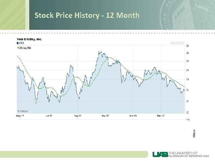 Stock Price History - 12 Month