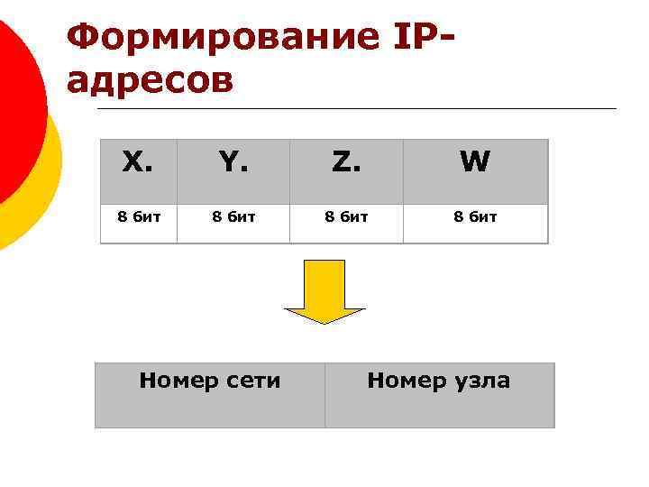 Формирование IP- адресов X. 8 бит Y. Z. W 8 бит Номер сети Номер