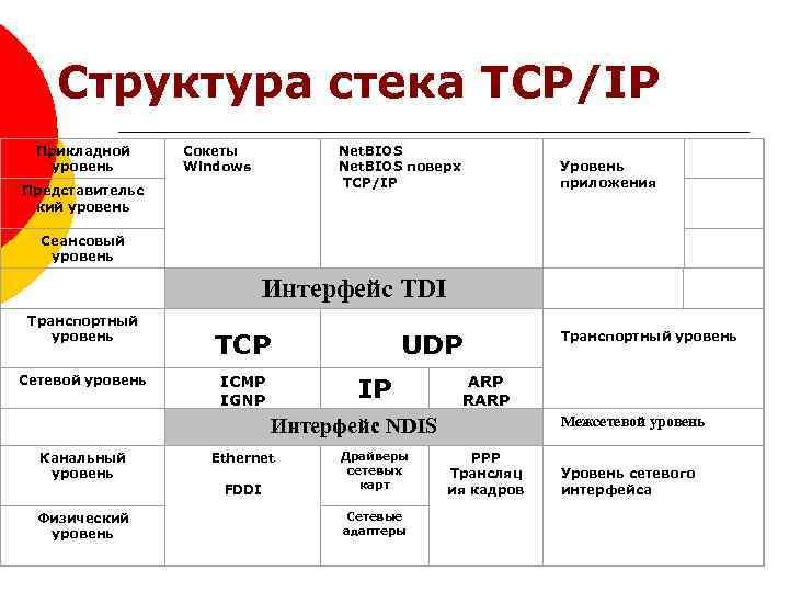 Структура стека TCP/IP Прикладной уровень Сокеты Windows Net. BIOS поверх TCP/IP Представительс кий уровень