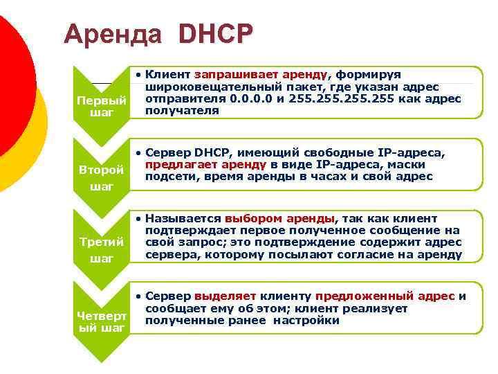 Аренда DHCP • Клиент запрашивает аренду, формируя широковещательный пакет, где указан адрес Первый отправителя