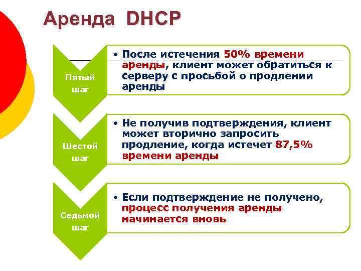 Аренда DHCP Пятый шаг Шестой шаг Седьмой шаг • После истечения 50% времени аренды,