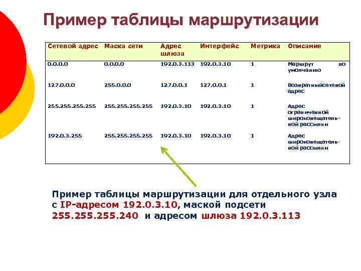 Пример таблицы маршрутизации Сетевой адрес Маска сети Адрес шлюза Интерфейс Метрика Описание 0. 0