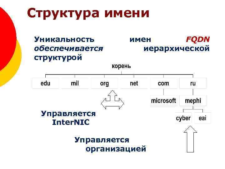 Структура имени Уникальность обеспечивается структурой имен FQDN иерархической Управляется Inter. NIC Управляется организацией