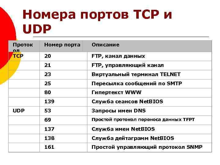 Номера портов TCP и UDP Проток ол TCP Номер порта Описание 20 FTP, канал