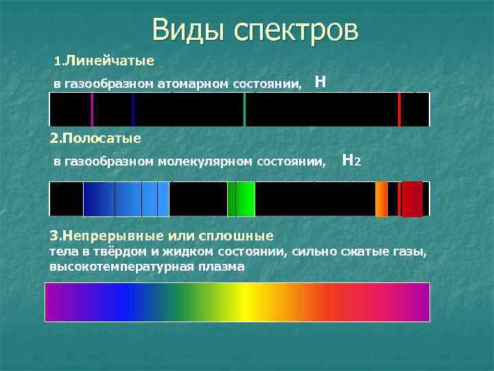 Виды спектров 1. Линейчатые в газообразном атомарном состоянии, Н 2. Полосатые в газообразном молекулярном