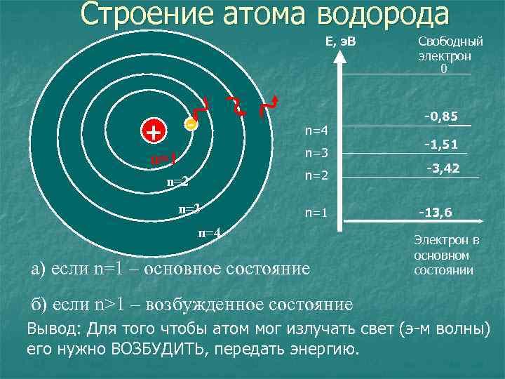 Строение атома водорода Е, э. В - + n=4 n=3 n=1 n=2 n=3 n=1