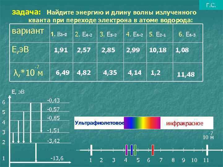 Г. С. задача: Найдите энергию и длину волны излученного кванта при переходе электрона в