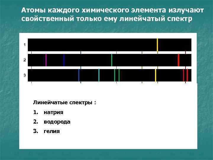 Атомы каждого химического элемента излучают свойственный только ему линейчатый спектр Линейчатые спектры : 1.